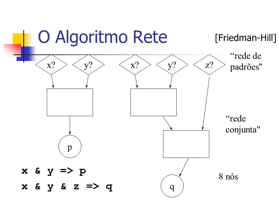O Algoritmo Rete x & y => p x & y & z => q [Friedman-Hill]
